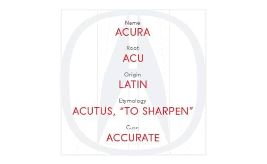 Acura logo with etymology description.